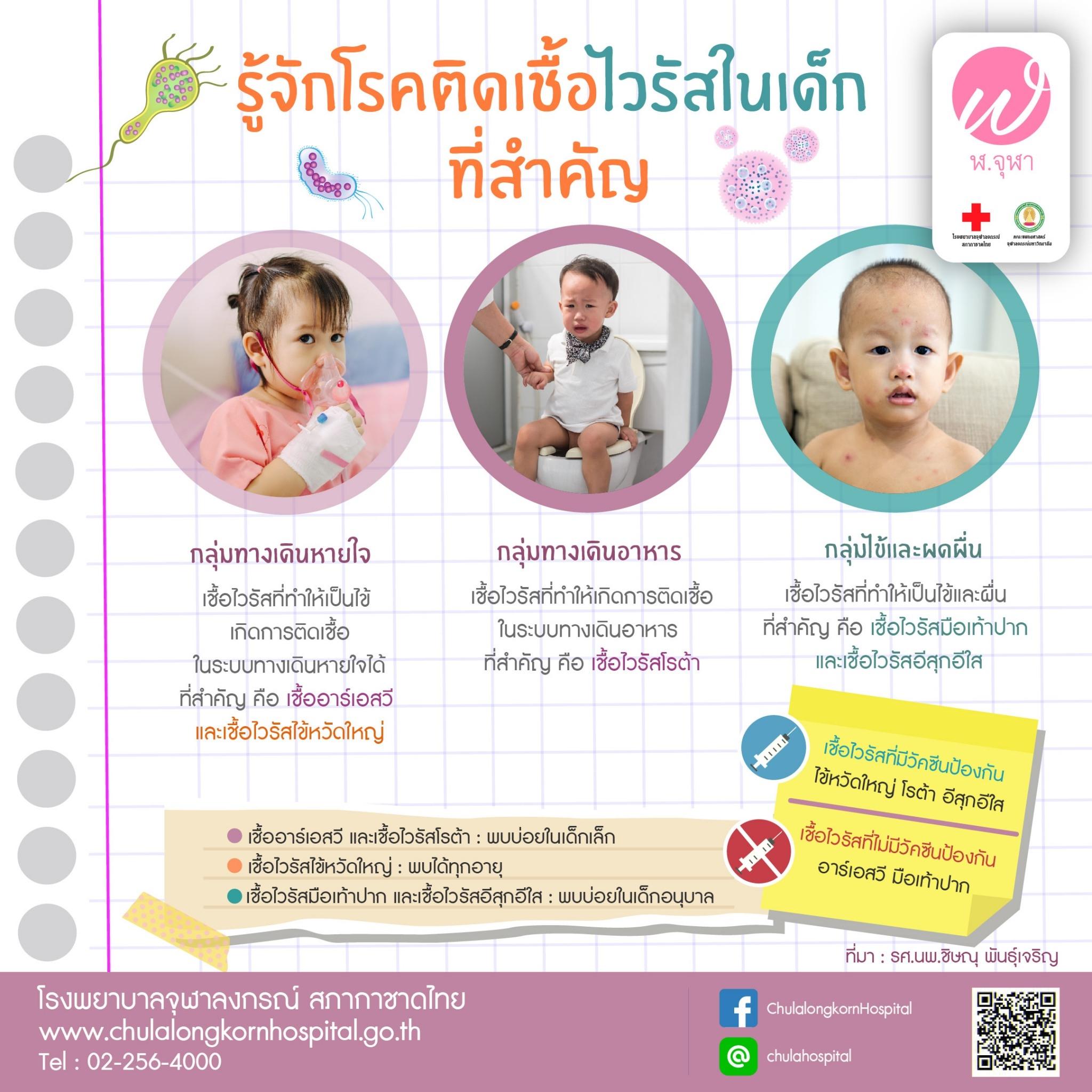 โรคติดเชื้อไวรัสในเด็ก