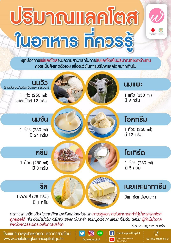 ปริมาณแลตโตสในอาหาร ที่ควรรู้