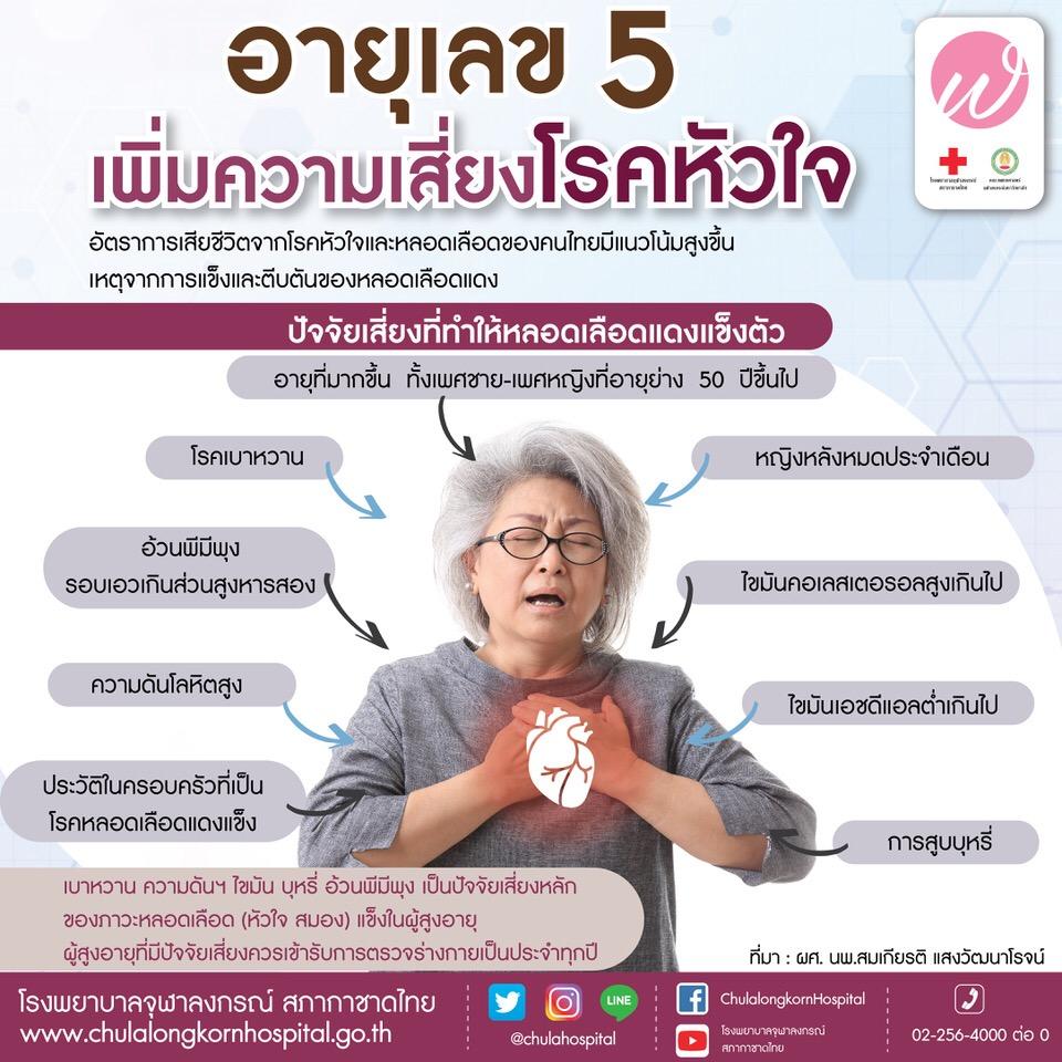 อายุเลข 5 เพิ่มความเสี่ยงโรคหัวใจ