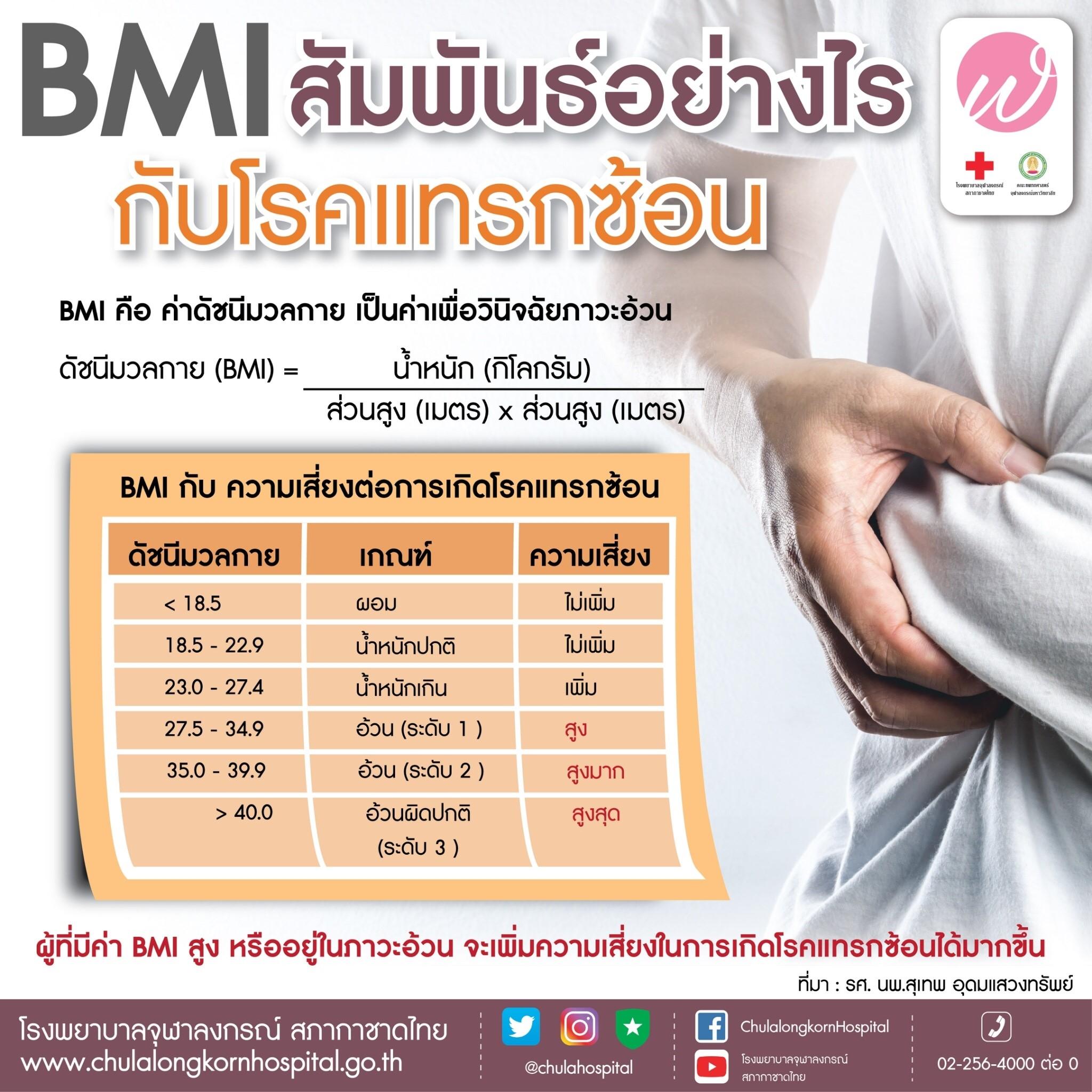 BMI สัมพันธ์อย่างไรกับโรคแทรกซ้อน