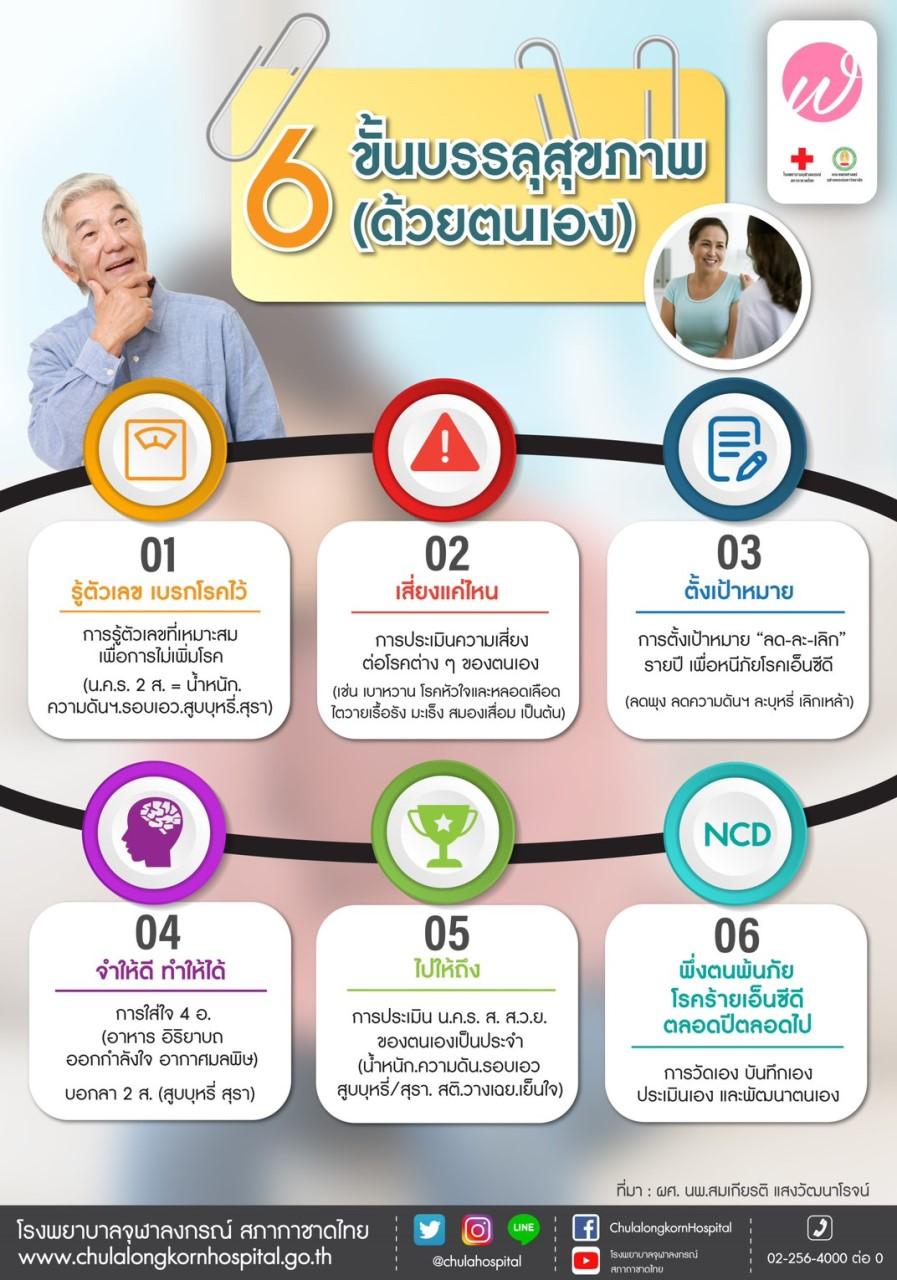 6 ขั้นบรรลุสุขภาพ (ด้วยตนเอง)