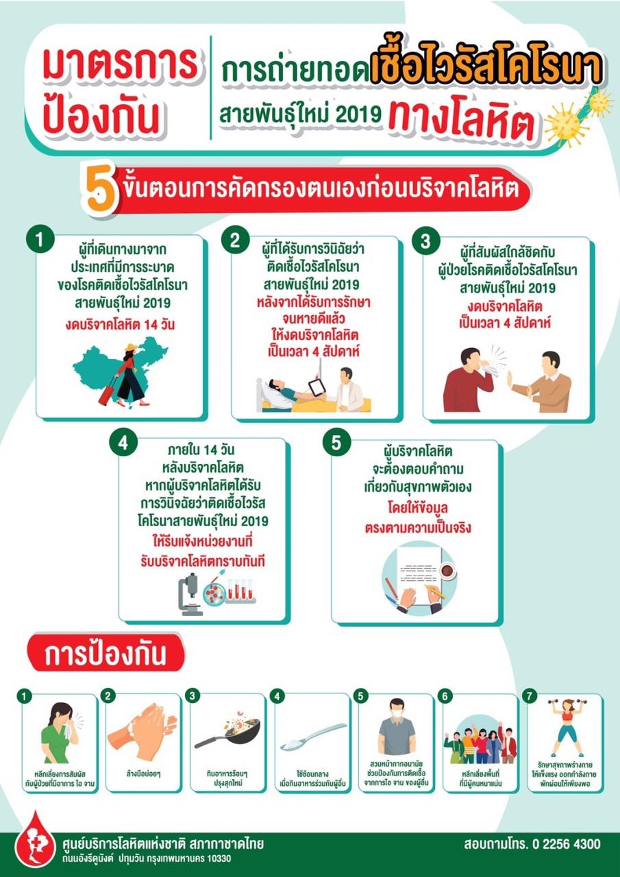 มาตรการป้องกัน การถ่ายทอดเชื้อไวรัสโคโรนาสายพันธุ์ใหม่ 2019 ทางโลหิต