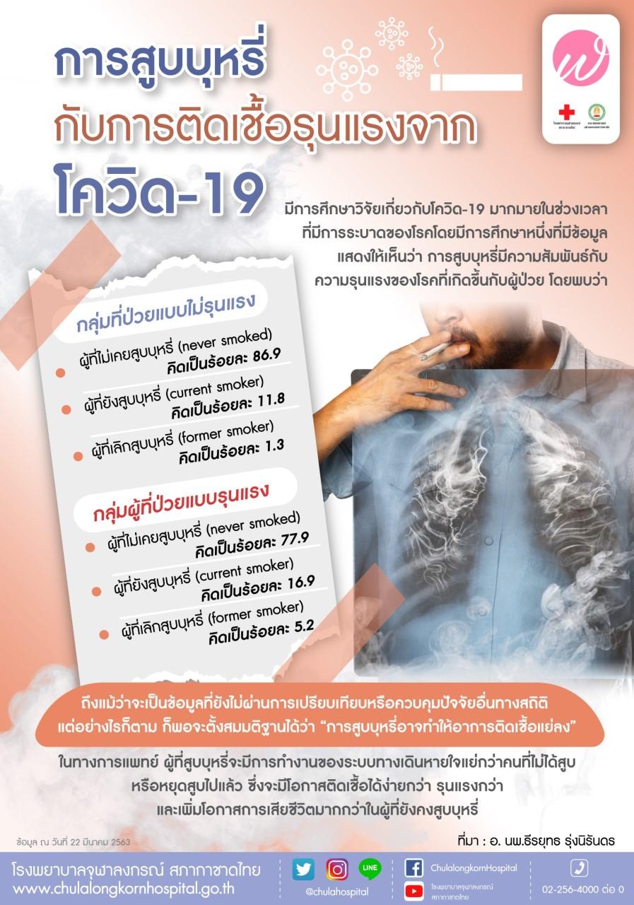 การสูบบุหรี่ จากการติดเชื้อรุนแรงกับโควิด-19