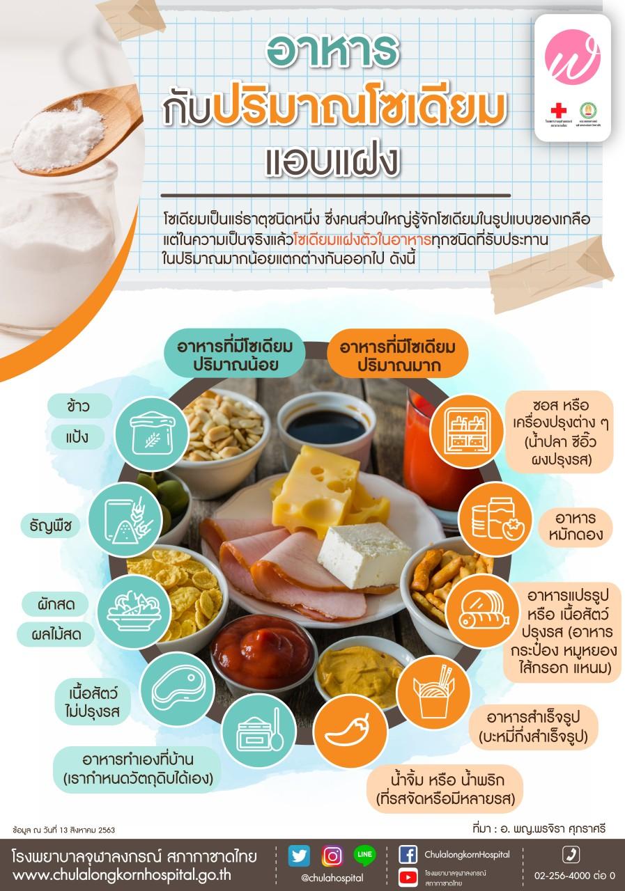 อาหารกับปริมาณโซเดียมแอบแฝง