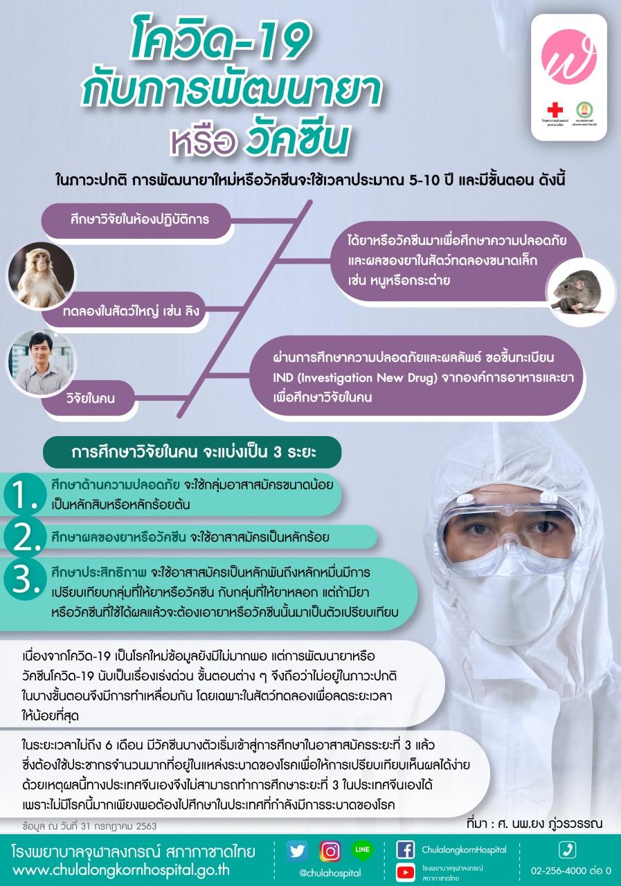 โควิด-19 กับการพัฒนายา หรือวัดซีน