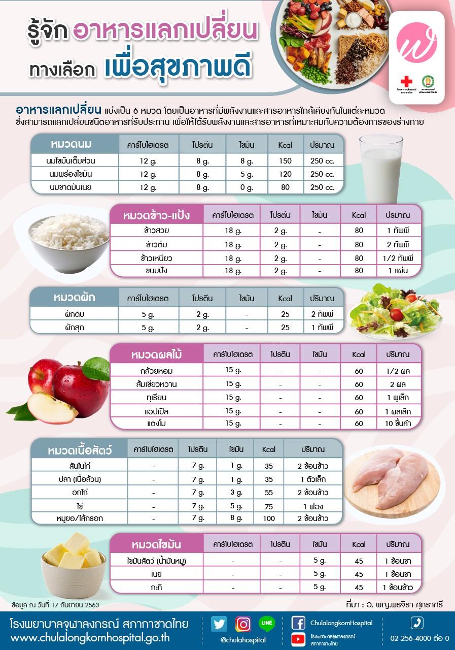 รู้จักอาหารแลกเปลี่ยน ทางเลือก เพื่อสุขภาพดี