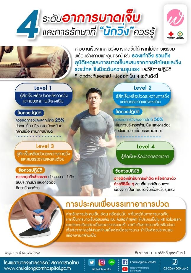 """4 ระดับอาการบาดเจ็บ และการรักษาที่ """"นักวิ่ง""""ควรรู้"""