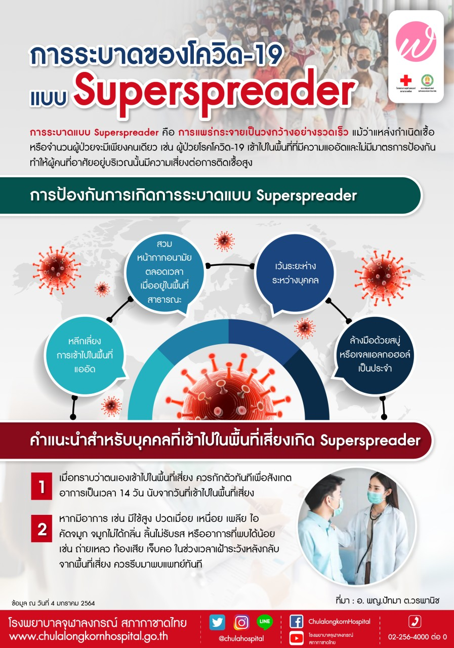 การระบาดของโควิด-19 แบบ Superspreader