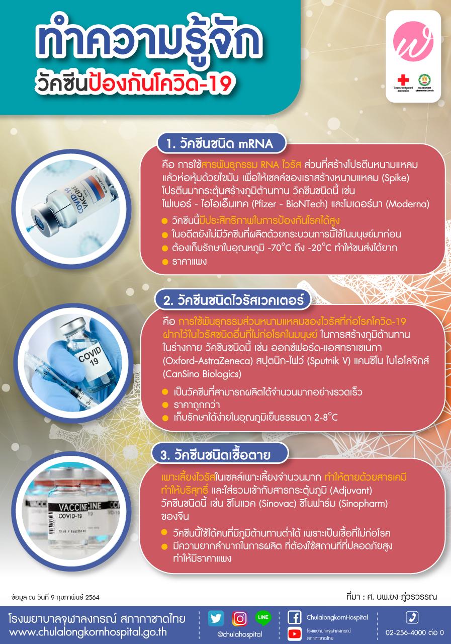 ทำความรู้จักวัคซีนป้องกันโควิด-19