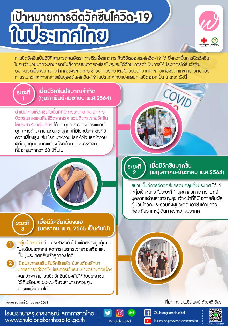 เป้าหมายการฉีดวัคซีนโควิด-19 ในประเทศไทย