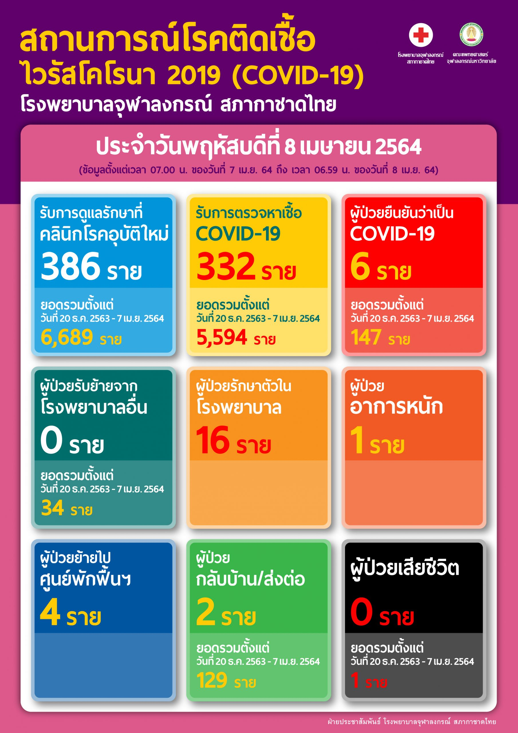 สถานการณ์โรคติดเชื้อ ไวรัสโคโรนา 2019 (COVID-19) โรงพยาบาลจุฬาลงกรณ์ สภากาชาดไทย ประจำวันพฤหัสบดีที่ 8 เมษายน 2564
