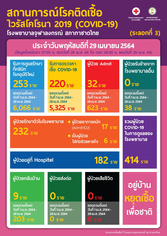 สถานการณ์โรคติดเชื้อ ไวรัสโคโรนา 2019 (COVID-19) โรงพยาบาลจุฬาลงกรณ์ สภากาชาดไทย (ระลอกที่ 3) ประจำวันพฤหัสบดีที่ 29 เมษายน 2564