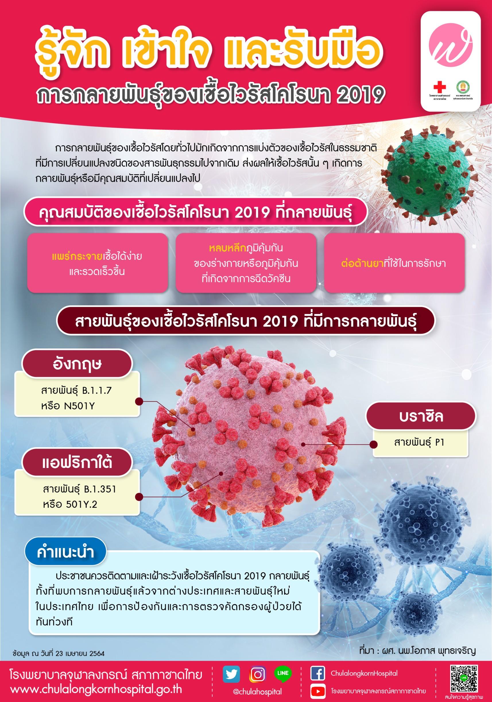 รู้จัก เข้าใจ และรับมือการกลายพันธุ์ของเชื้อไวรัสโคโรนา 2019