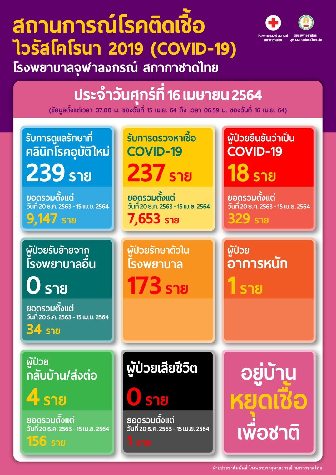 สถานการณ์โรคติดเชื้อ ไวรัสโคโรนา 2019 (COVID-19) โรงพยาบาลจุฬาลงกรณ์ สภากาชาดไทย ประจำวันศุกร์ที่ 16 เมษายน 2564