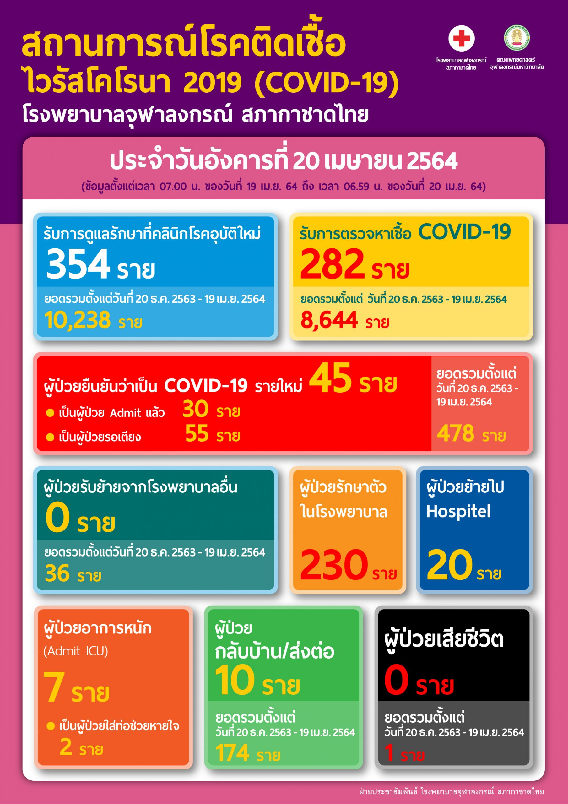 สถานการณ์โรคติดเชื้อ ไวรัสโคโรนา 2019 (COVID-19) โรงพยาบาลจุฬาลงกรณ์ สภากาชาดไทย ประจำวันอังคารที่ 20 เมษายน 2564