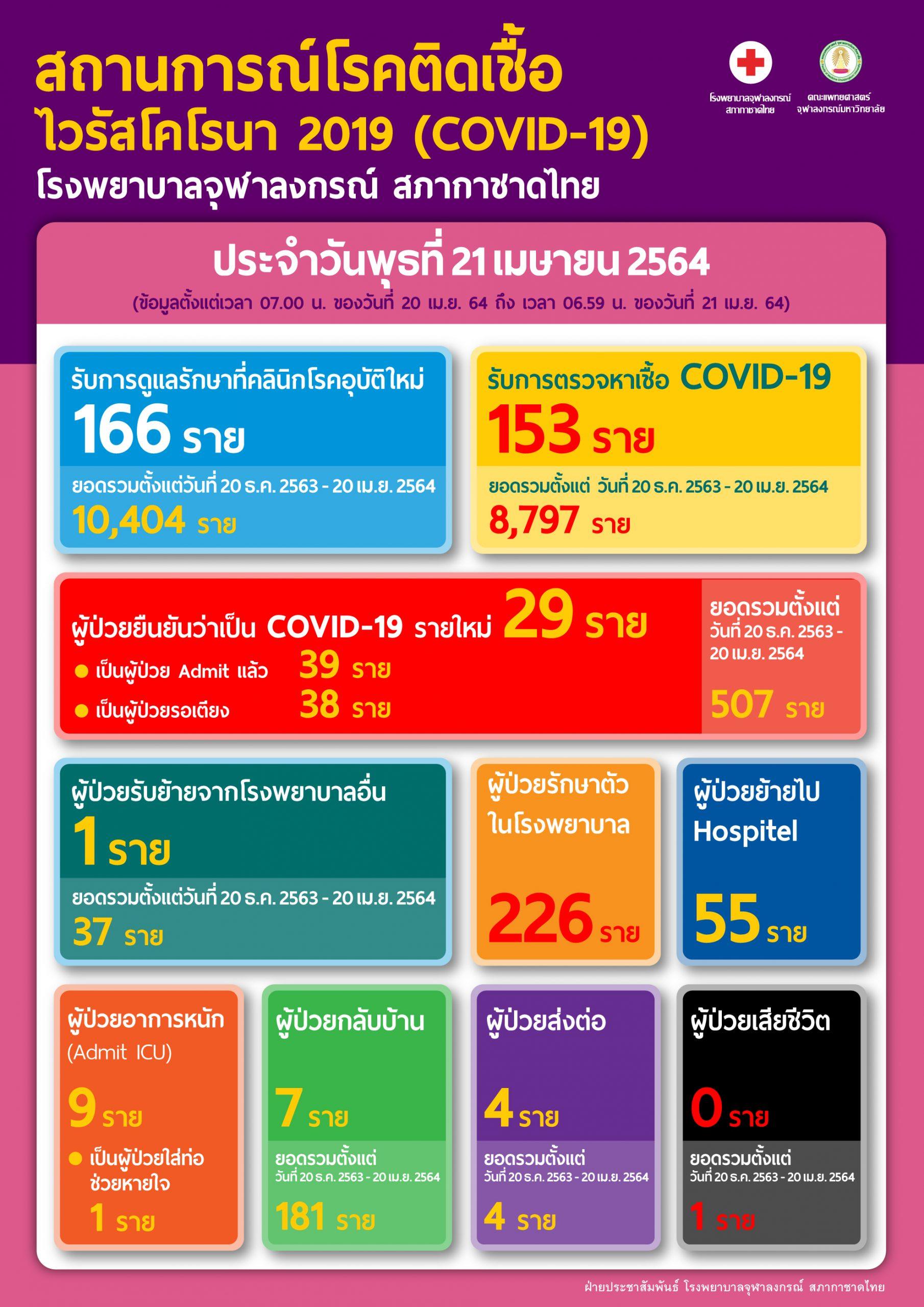 สถานการณ์โรคติดเชื้อ ไวรัสโคโรนา 2019 (COVID-19) โรงพยาบาลจุฬาลงกรณ์ สภากาชาดไทย ประจำวันพุธที่ 21 เมษายน 2564