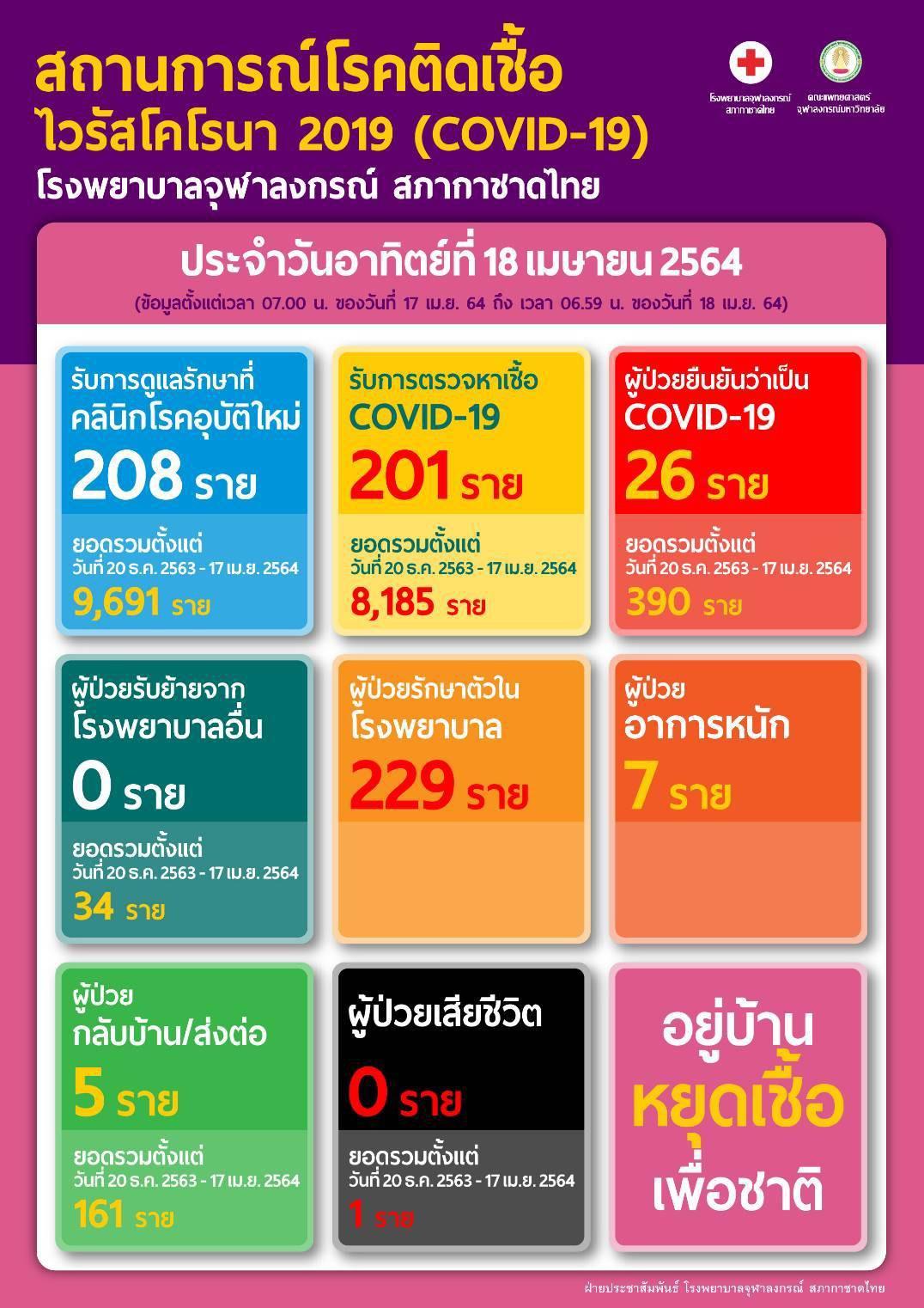 สถานการณ์โรคติดเชื้อ ไวรัสโคโรนา 2019 (COVID-19) โรงพยาบาลจุฬาลงกรณ์ สภากาชาดไทย ประจำวันอาทิตย์ที่ 18 เมษายน 2564