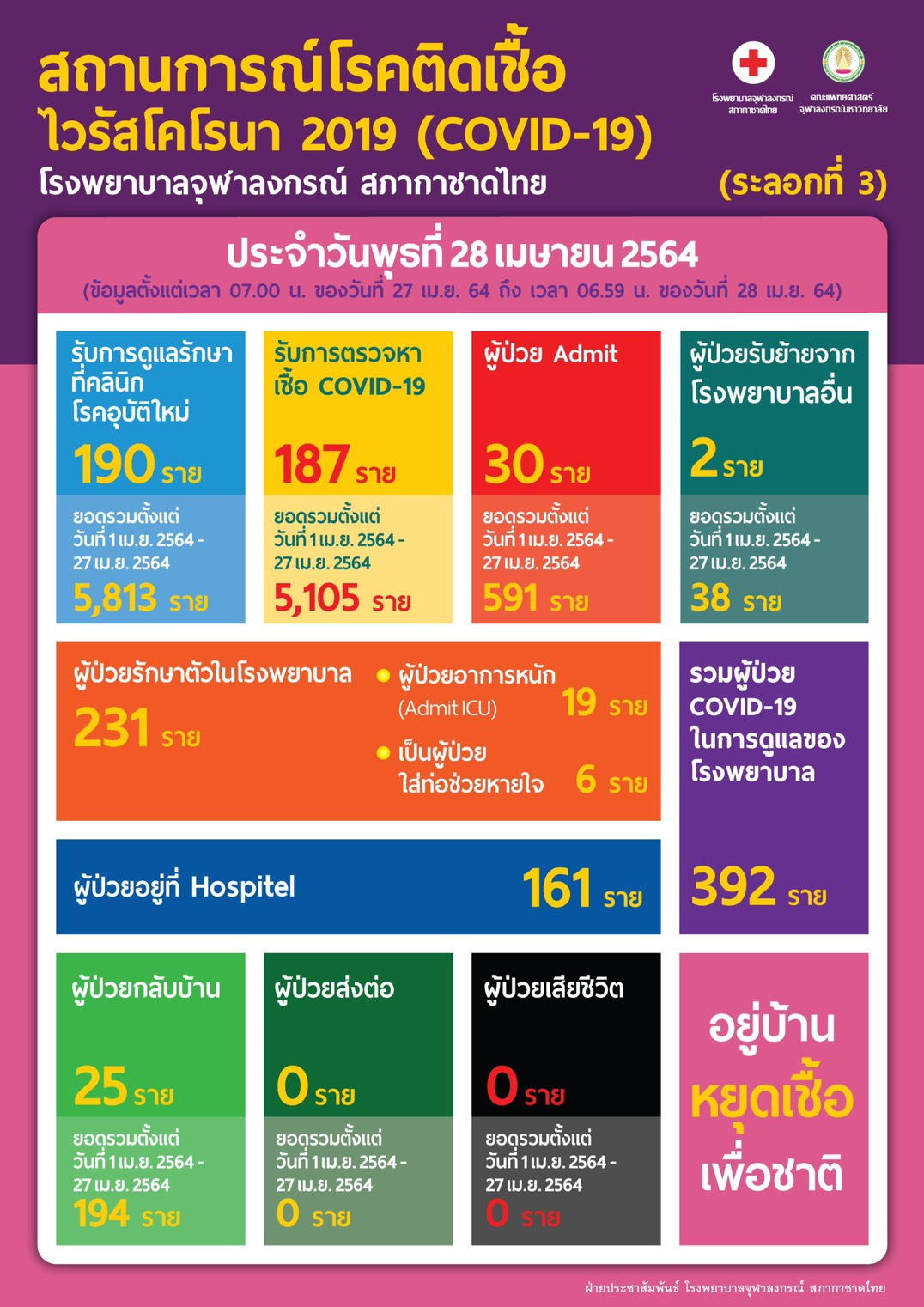 สถานการณ์โรคติดเชื้อ ไวรัสโคโรนา 2019 (COVID-19) สภากาชาติไทย  โรงพยาบาลจุฬาลงกรณ์ สภากาชาดไทย (ระลอกที่ 3) ประจำวันพุธที่ 28 เมษายน 2564