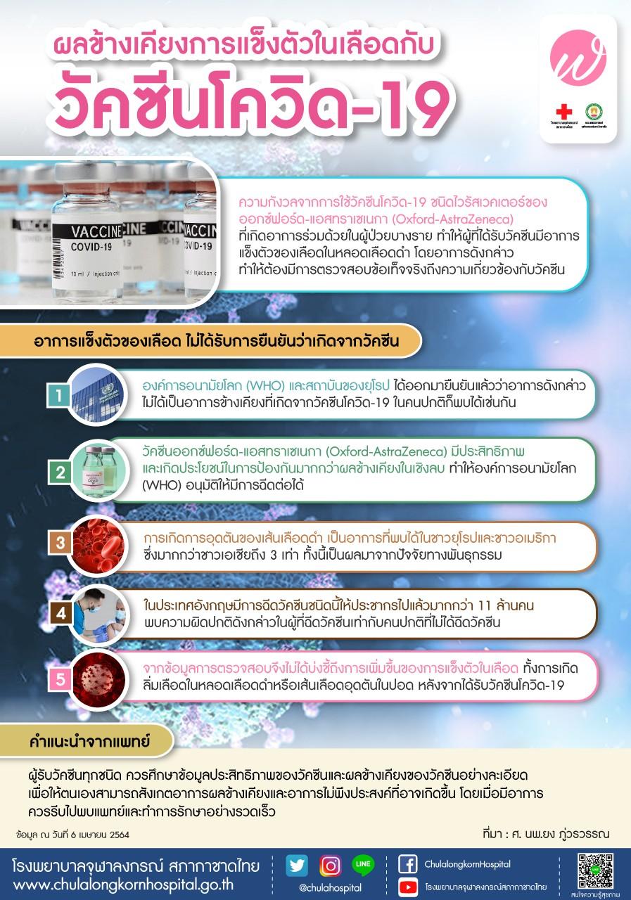 ผลข้างเคียงการแข็งตัวในเลือดกับวัคซีนโควิด-19