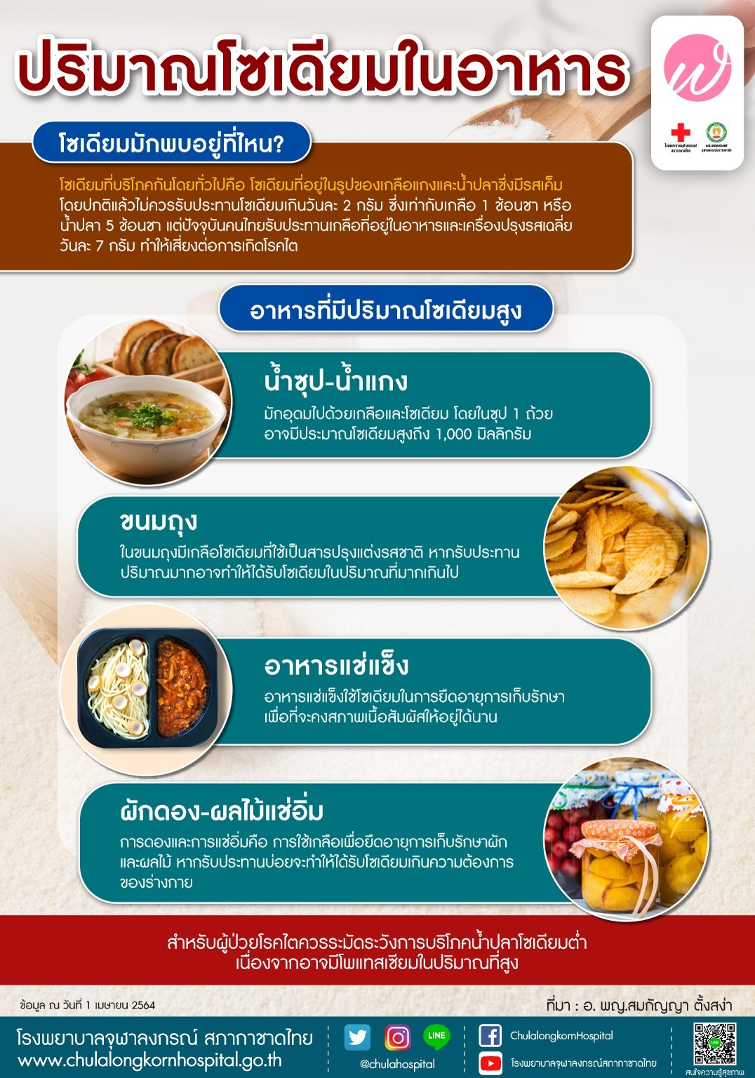 ปริมาณโซเดียมในอาหาร
