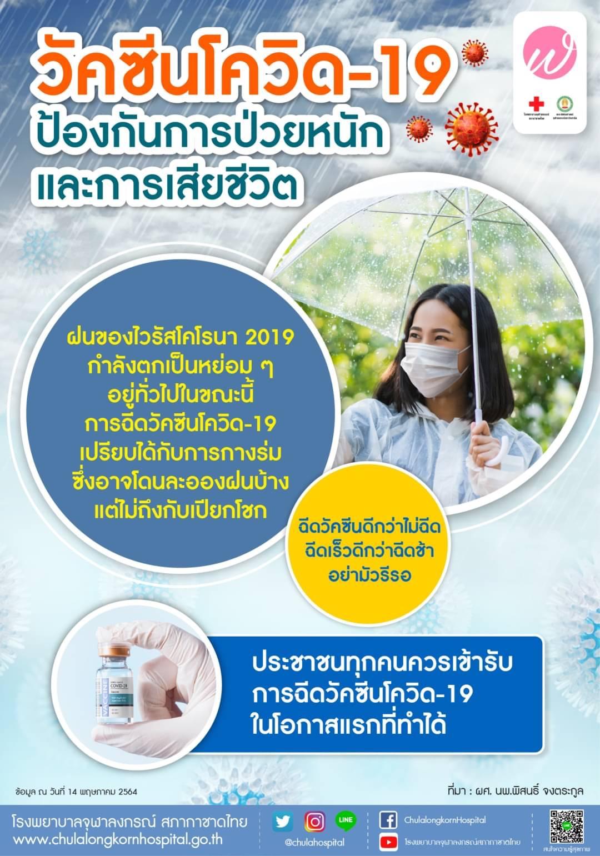 วัคซีนโควิด-19ป้องกันการป่วยหนักและการเสียชีวิต
