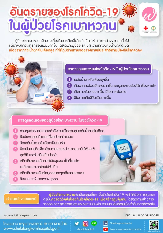 อันตรายของโรคโควิด-19ในผู้ป่วยโรคเบาหวาน