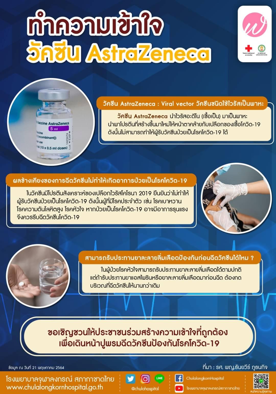 ทำความเข้าใจวัคซีน AstraZeneca