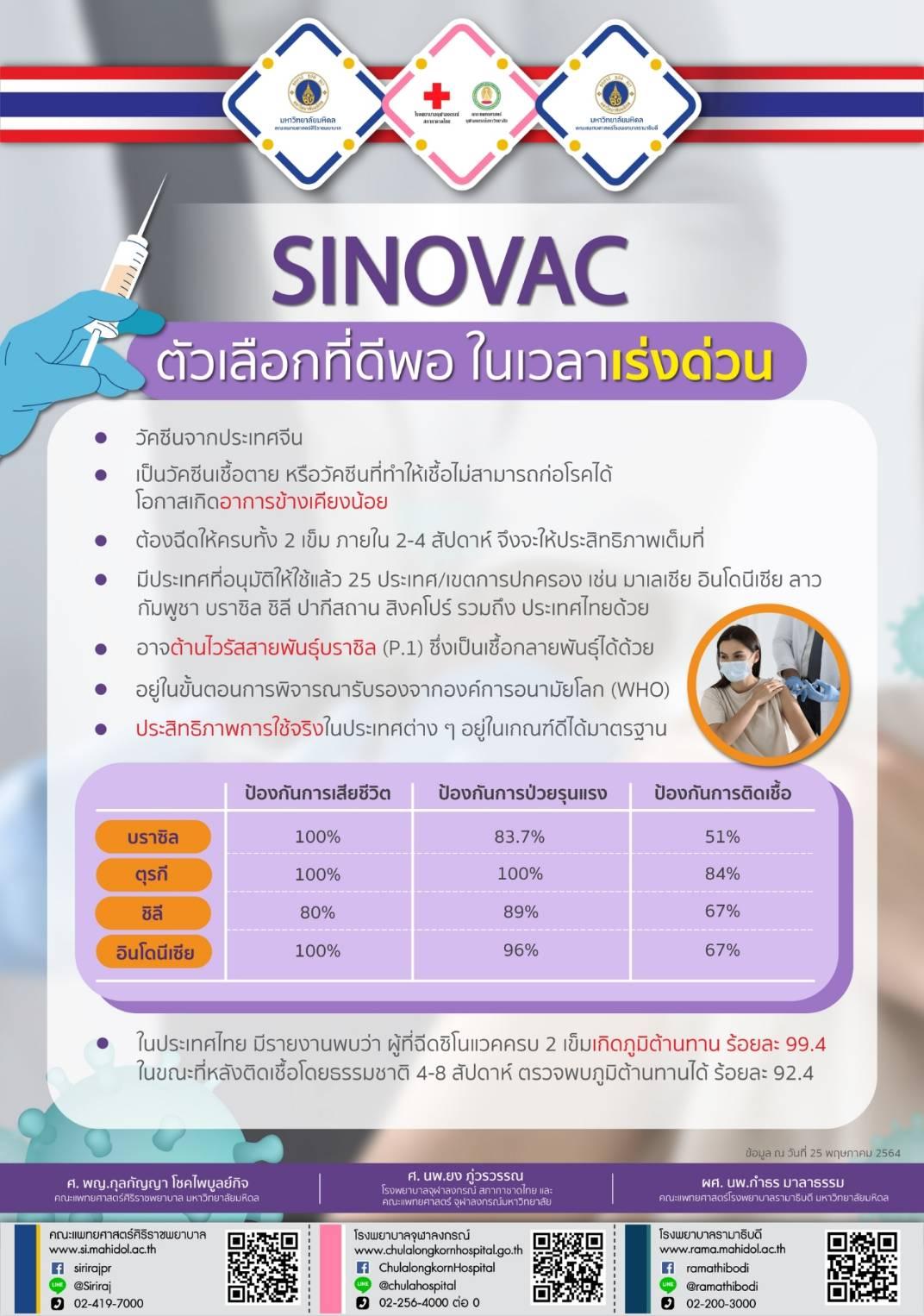 SINOVAC ตัวเลือกที่ดีพอ ในเวลาเร่งด่วน