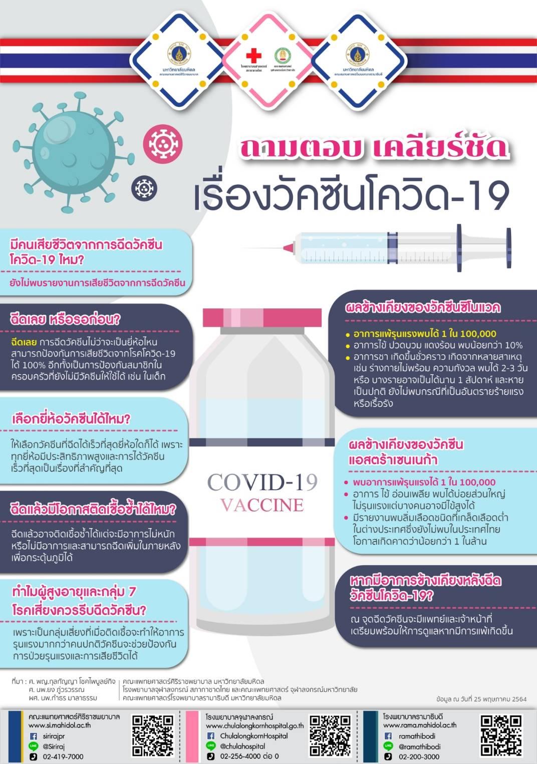 ถามตอบเคลียร์ชัดเรื่องวัคซีนโควิด-19