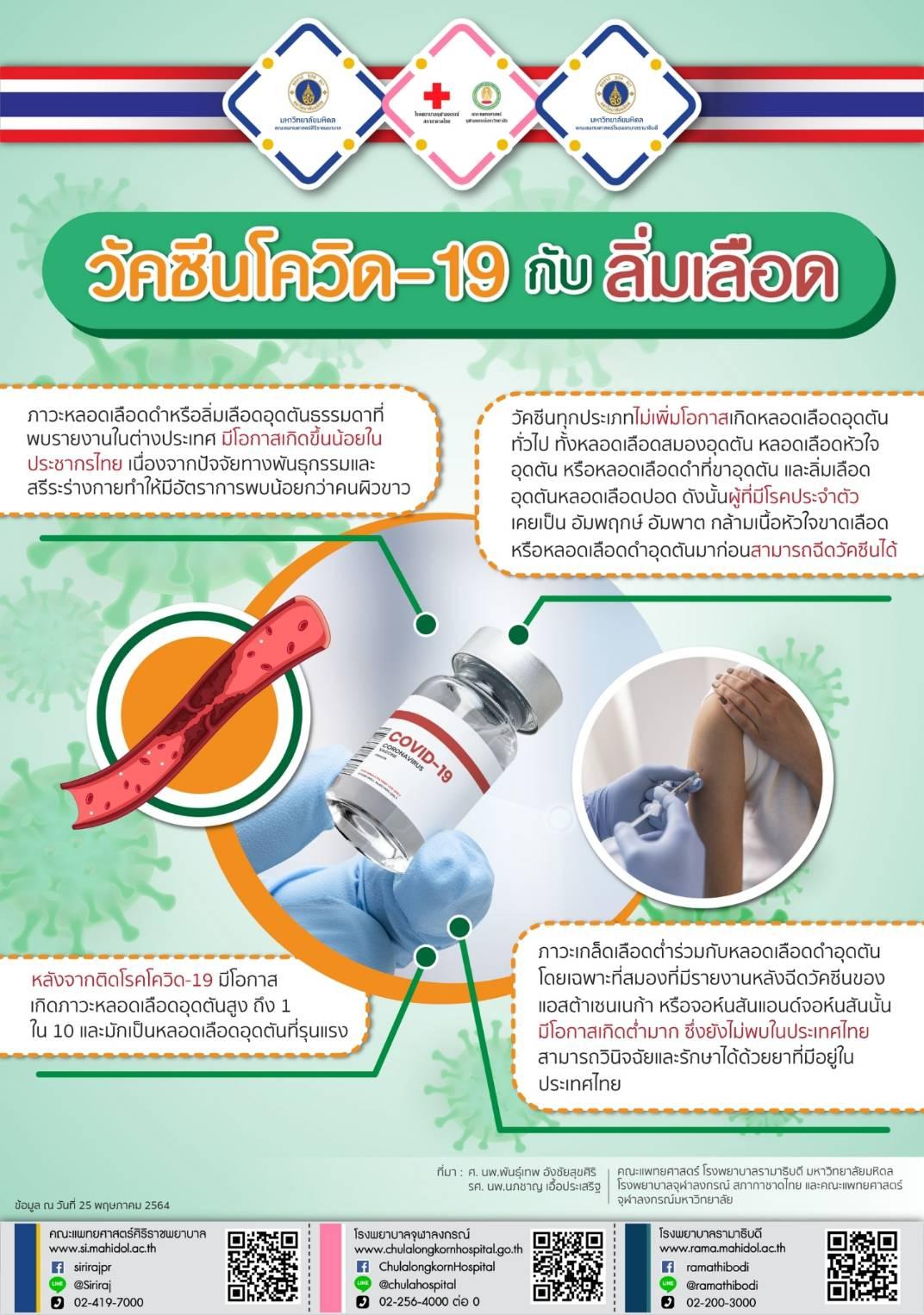 วัคซีนโควิด-19 กับ ลิ่มเลือด