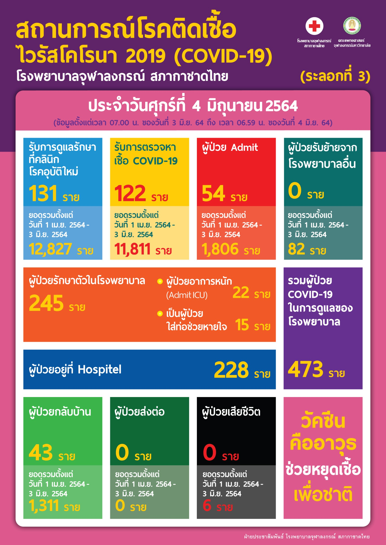 สถานการณ์โรคติดเชื้อ ไวรัสโคโรนา 2019 (COVID-19)(ระลอกที่ 3) โรงพยาบาลจุฬาลงกรณ์ สภากาชาดไทย ประจำวันศุกร์ที่ 4 มิถุนายน 2564