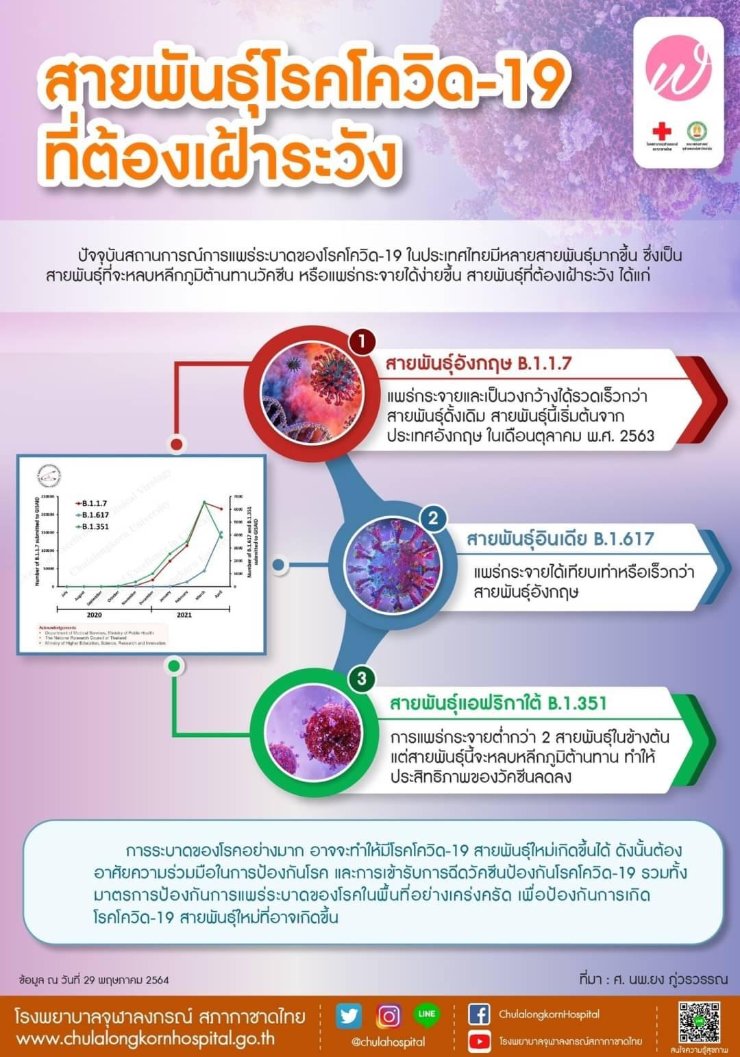 สายพันธุ์โรคโควิด-19 ที่ต้องเฝ้าระวัง