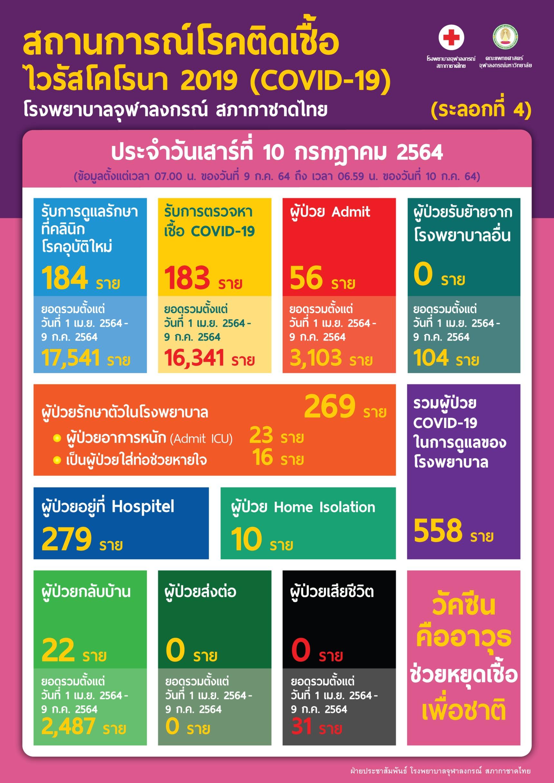 สถานการณ์โรคติดเชื้อไวรัสโคโรนา 2019 (COVID-19) (ระลอกที่ 4) โรงพยาบาลจุฬาลงกรณ์ สภากาชาดไทย ประจำวันเสาร์ที่ 10 กรกฎาคม 2564