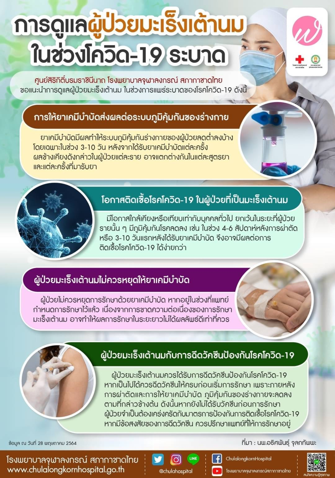 การดูแลผู้ป่วยมะเร็งเต้านมในช่วงโควิด-19 ระบาด