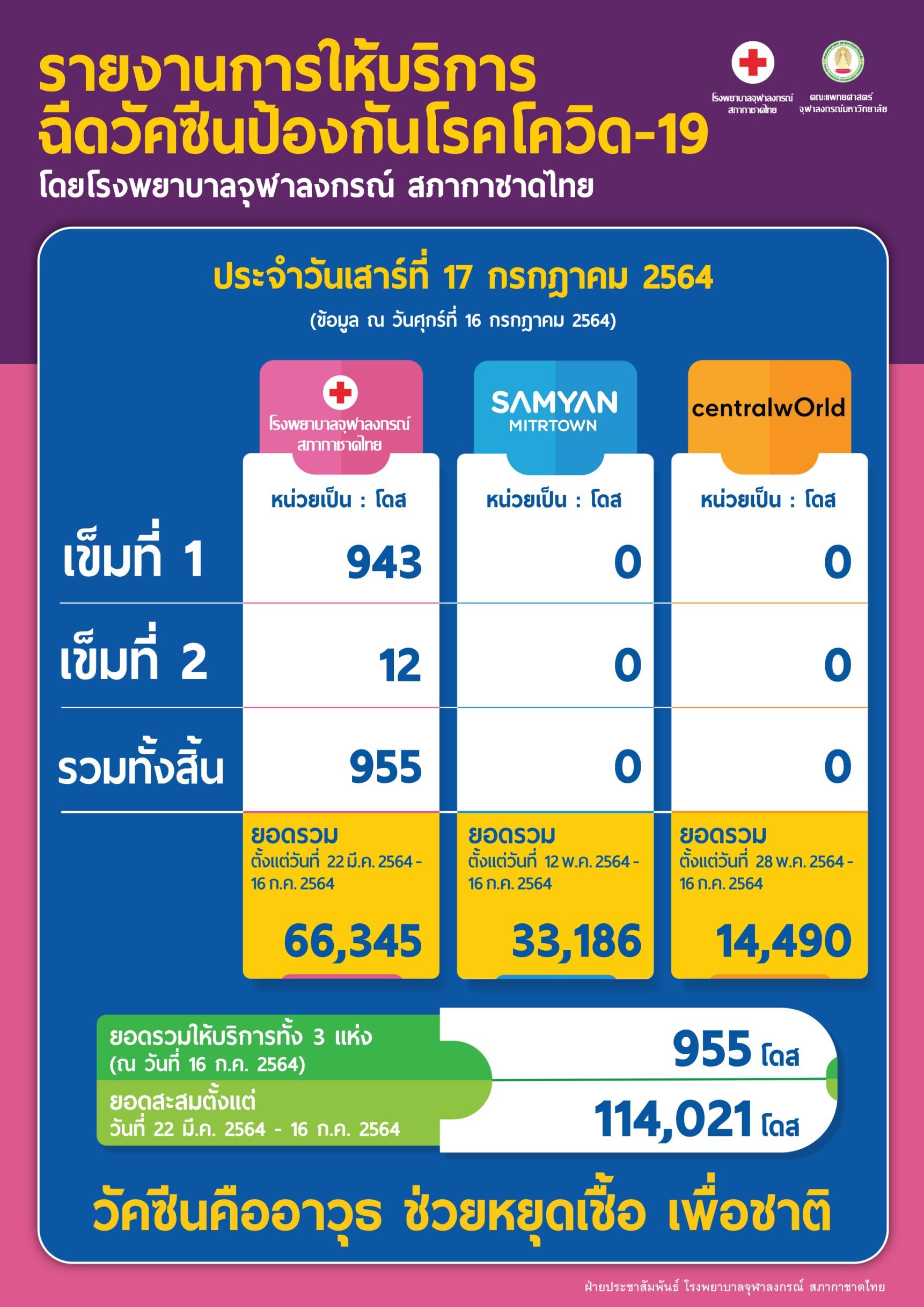 รายงานการให้บริการฉีดวัคซีนป้องกันโรคโควิด-19 โดยโรงพยาบาลจุฬาลงกรณ์ สภากาชาดไทย ประจำวันเสาร์ที่ 17 กรกฎาคม 2564