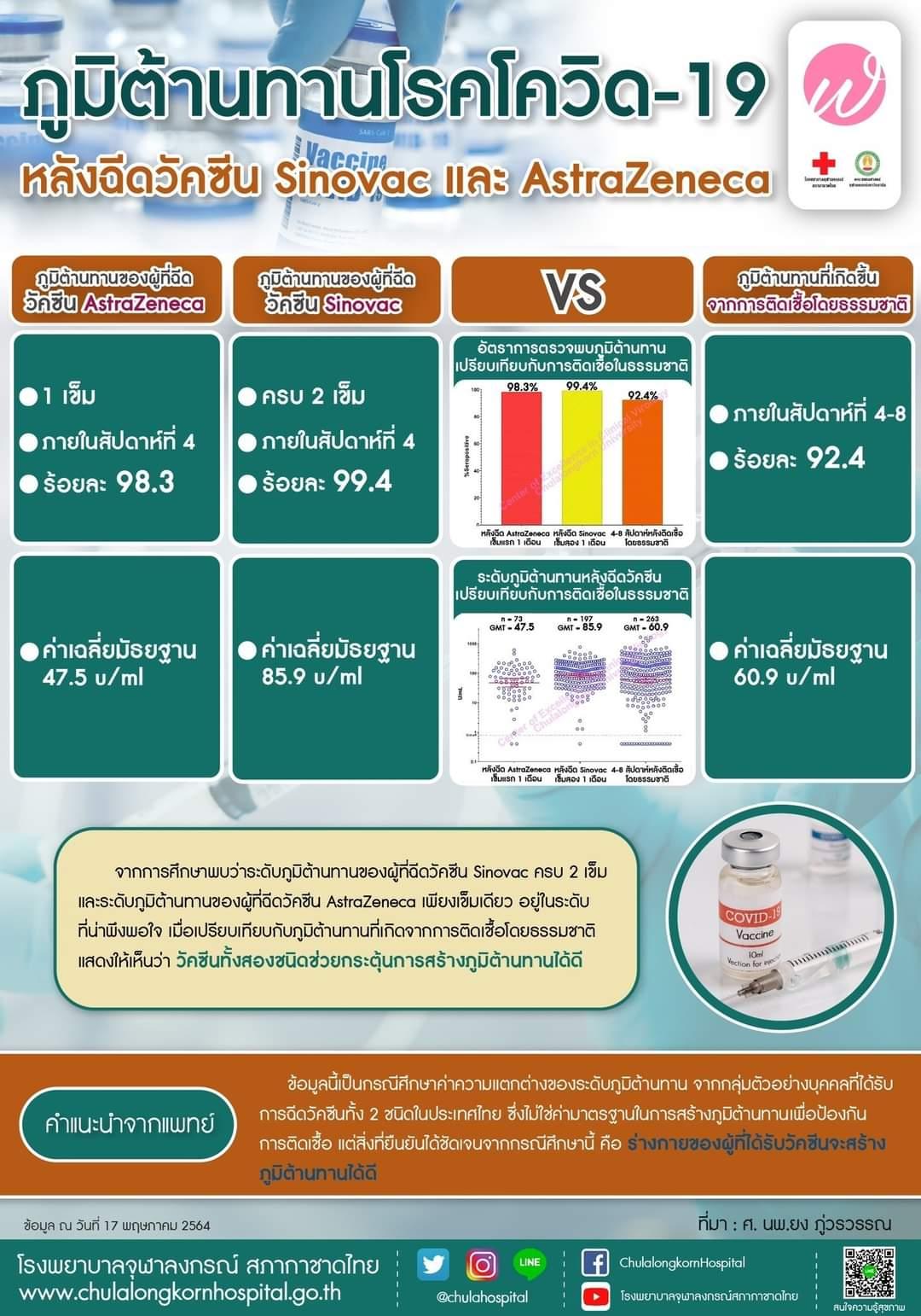 ภูมิต้านทานโรคโควิด-19 หลังฉีดวัคซีน Sinovac และ AstraZeneca