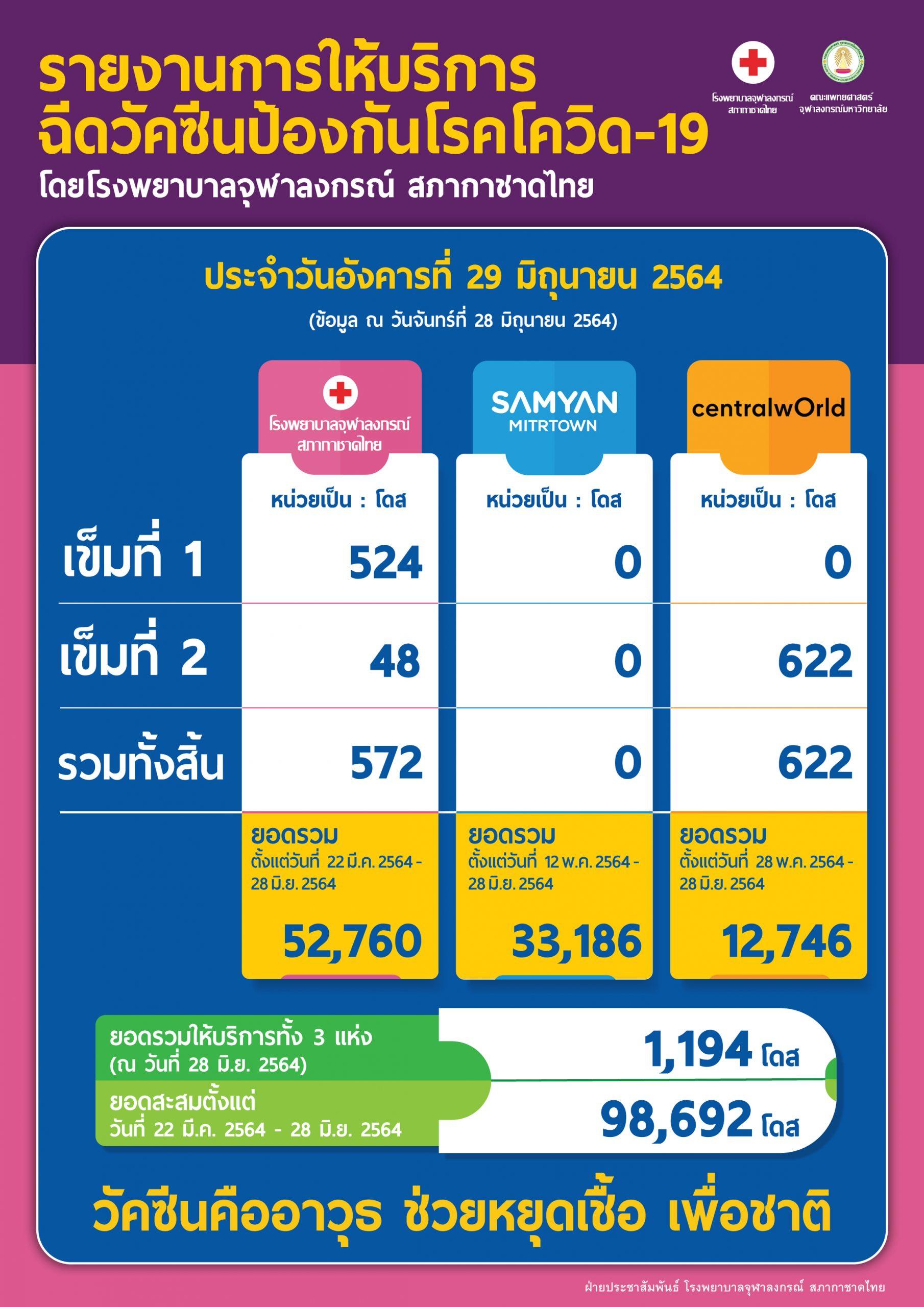 รายงานการให้บริการ ฉีดวัคซีนป้องกันโรคโควิด-19 โดยโรงพยาบาลจุฬาลงกรณ์ สภากาชาดไทย ประจำวันอังคารที่ 29 มิถุนายน 2564