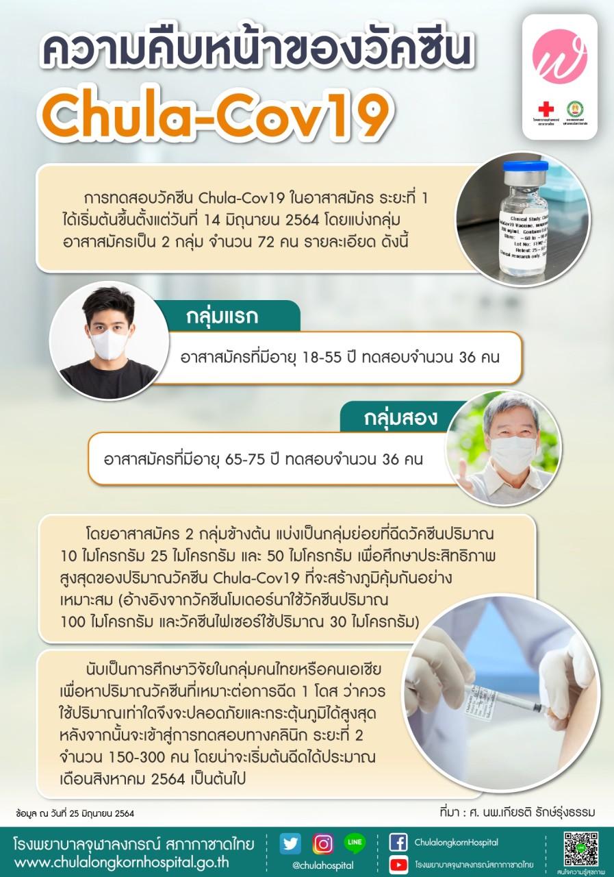 ความคืบหน้าของวัคซีนchula-Cov19