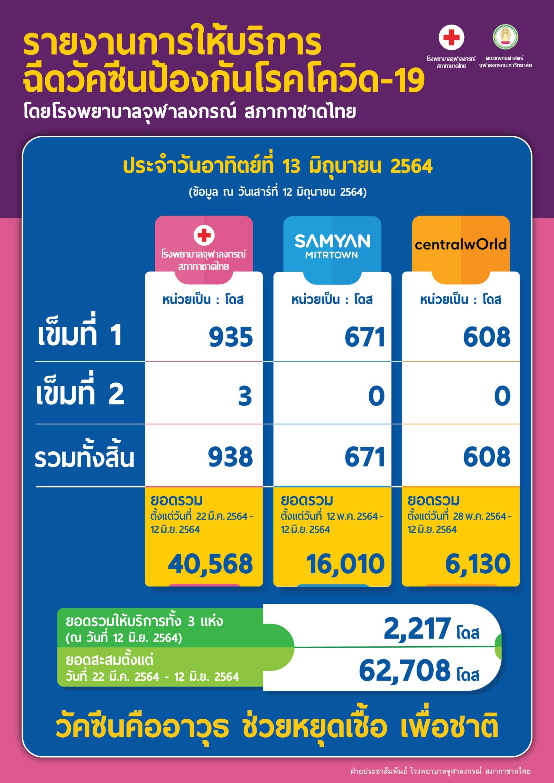 รายงานการให้บริการ ฉีดวัคซีนป้องกันโรคโควิด-19 โดยโรงพยาบาลจุฬาลงกรณ์ สภากาชาดไทย ประจำวันอาทิตย์ที่ 13 มิถุนายน 2564