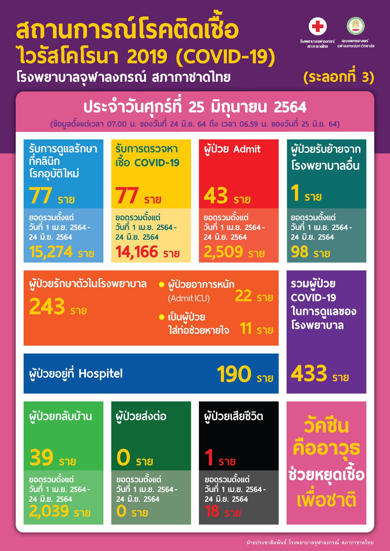 สถานการณ์โรคติดเชื้อไวรัสโคโรนา 2019 (COVID-19) (ระลอกที่ 3)โรงพยาบาลจุฬาลงกรณ์ สภากาชาดไทย ประจำวันศุกร์ที่ 25 มิถุนายน 2564