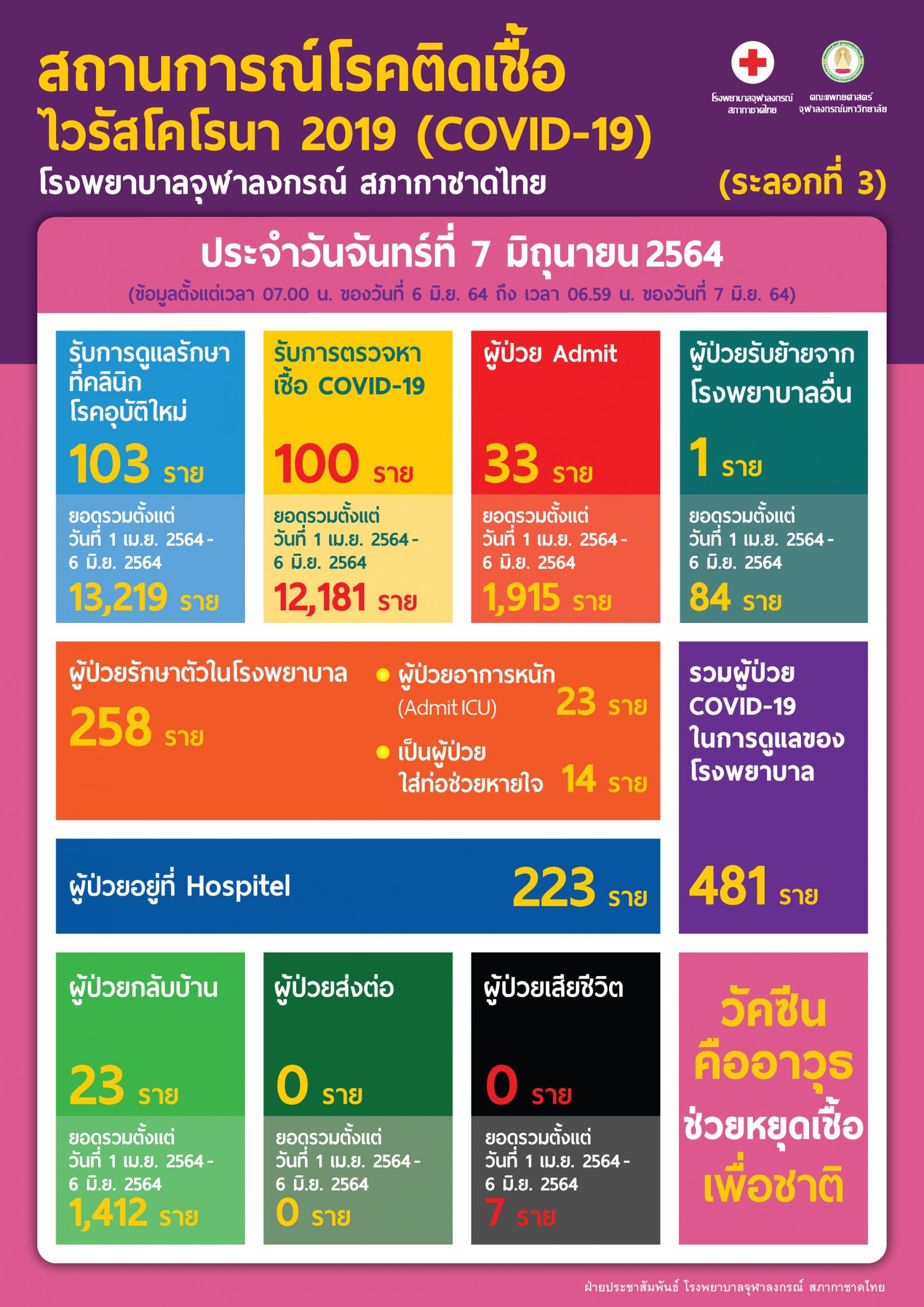 สถานการณ์โรคติดเชื้อ ไวรัสโคโรนา 2019 (COVID-19) (ระลอกที่ 3) โรงพยาบาลจุฬาลงกรณ์ สภากาชาดไทย ประจำวันจันทร์ที่ 7 มิถุนายน 2564