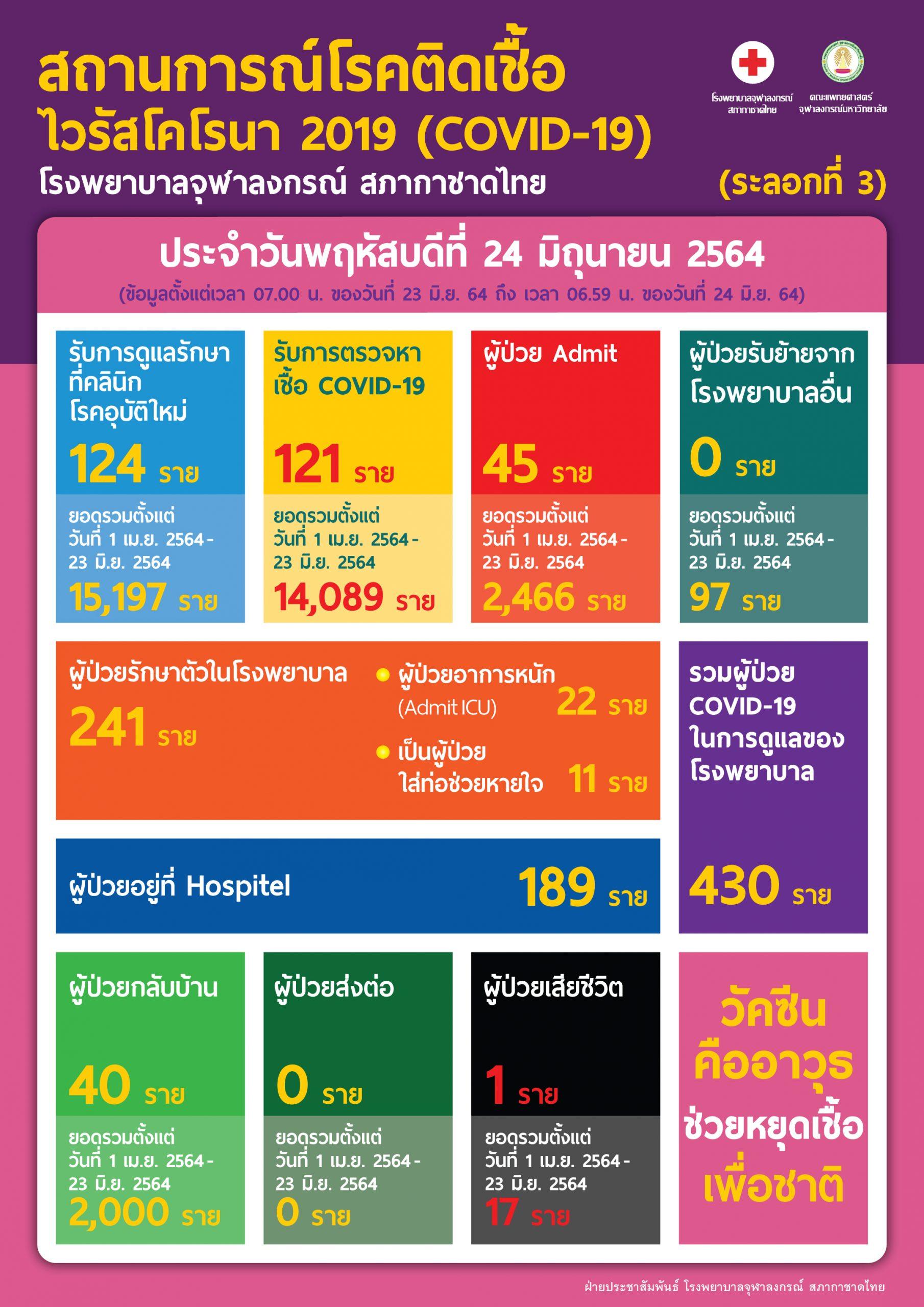 สถานการณ์โรคติดเชื้อไวรัสโคโรนา 2019 (COVID-19) (ระลอกที่ 3) โรงพยาบาลจุฬาลงกรณ์ สภากาชาดไทย  ประจำวันพฤหัสบดีที่ 24 มิถุนายน 2564