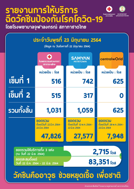 รายงานการให้บริการฉีดวัคซีนป้องกันโรคโควิด-19 โดยโรงพยาบาลจุฬาลงกรณ์ สภากาชาดไทย ประจำวันพุธที่ 23 มิถุนายน 2564