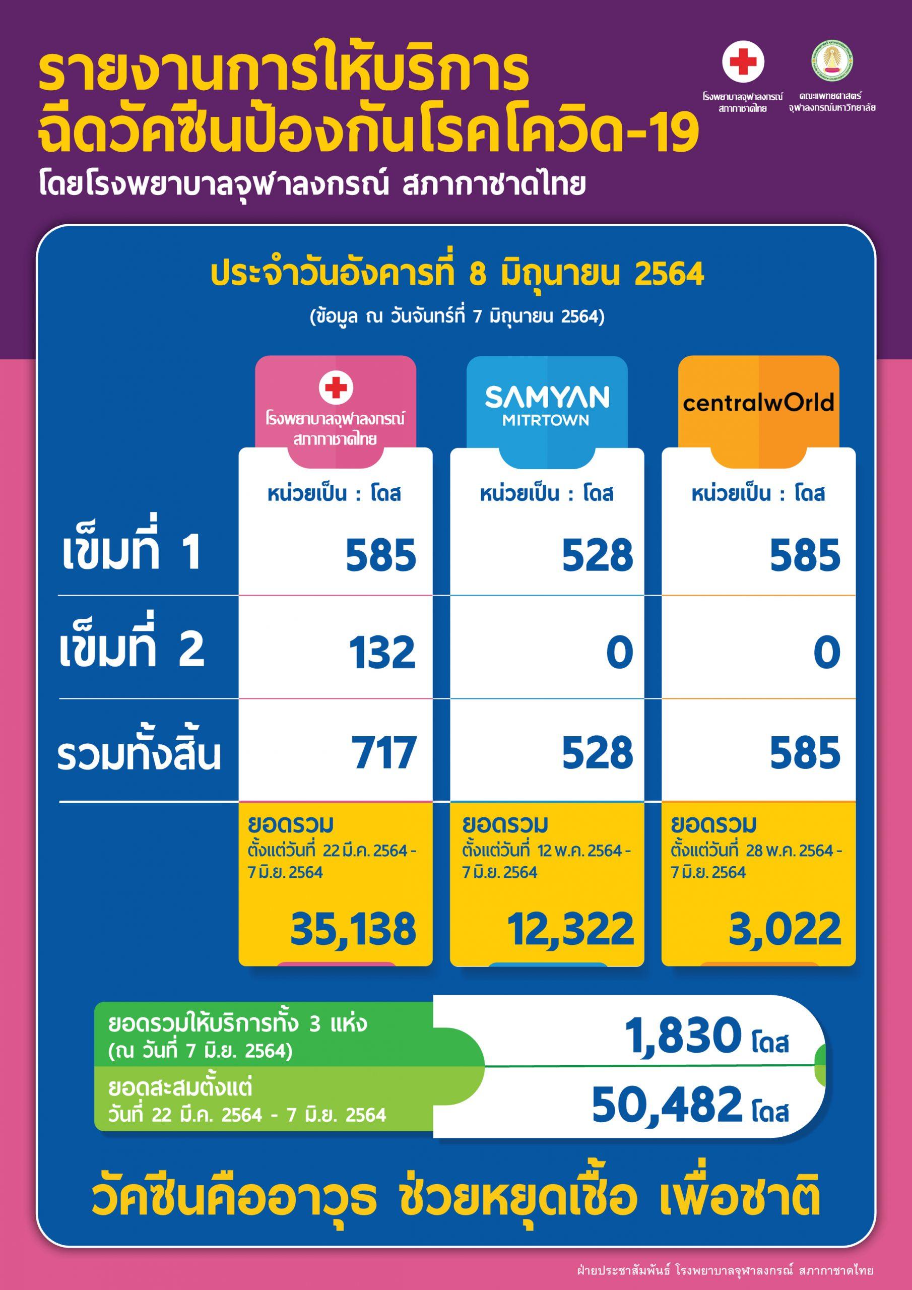 รายงานการให้บริการฉีดวัคซีนป้องกันโรคโควิด-19 โดยโรงพยาบาลจุฬาลงกรณ์ สภากาชาดไทย ประจำวันอังคารที่ 8 มิถุนายน 2564