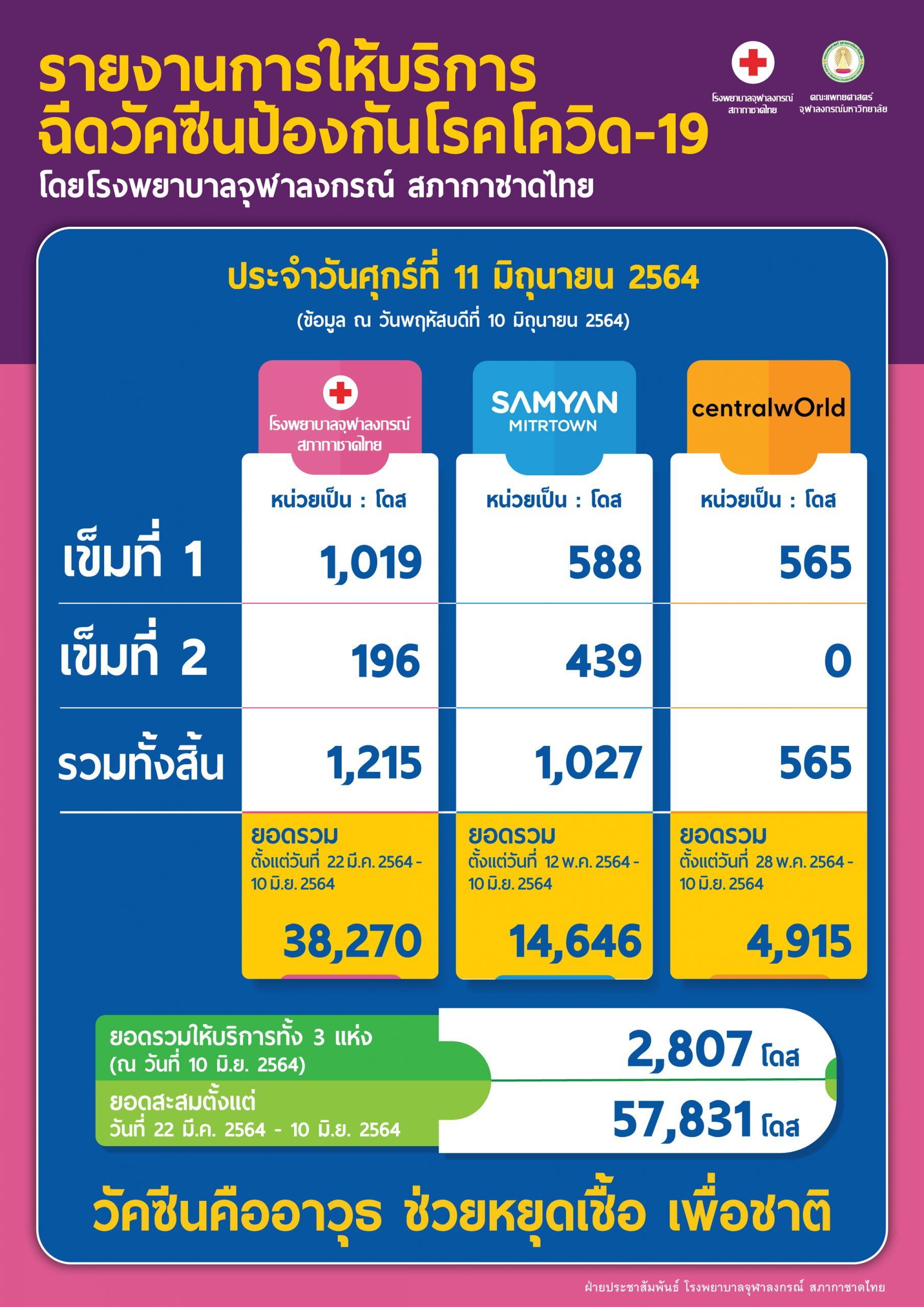 รายงานการให้บริการฉีดวัคซีนป้องกันโรคโควิด-19 โดยโรงพยาบาลจุฬาลงกรณ์ สภากาชาดไทย ประจำวันศุกร์ที่ 11 มิถุนายน 2564