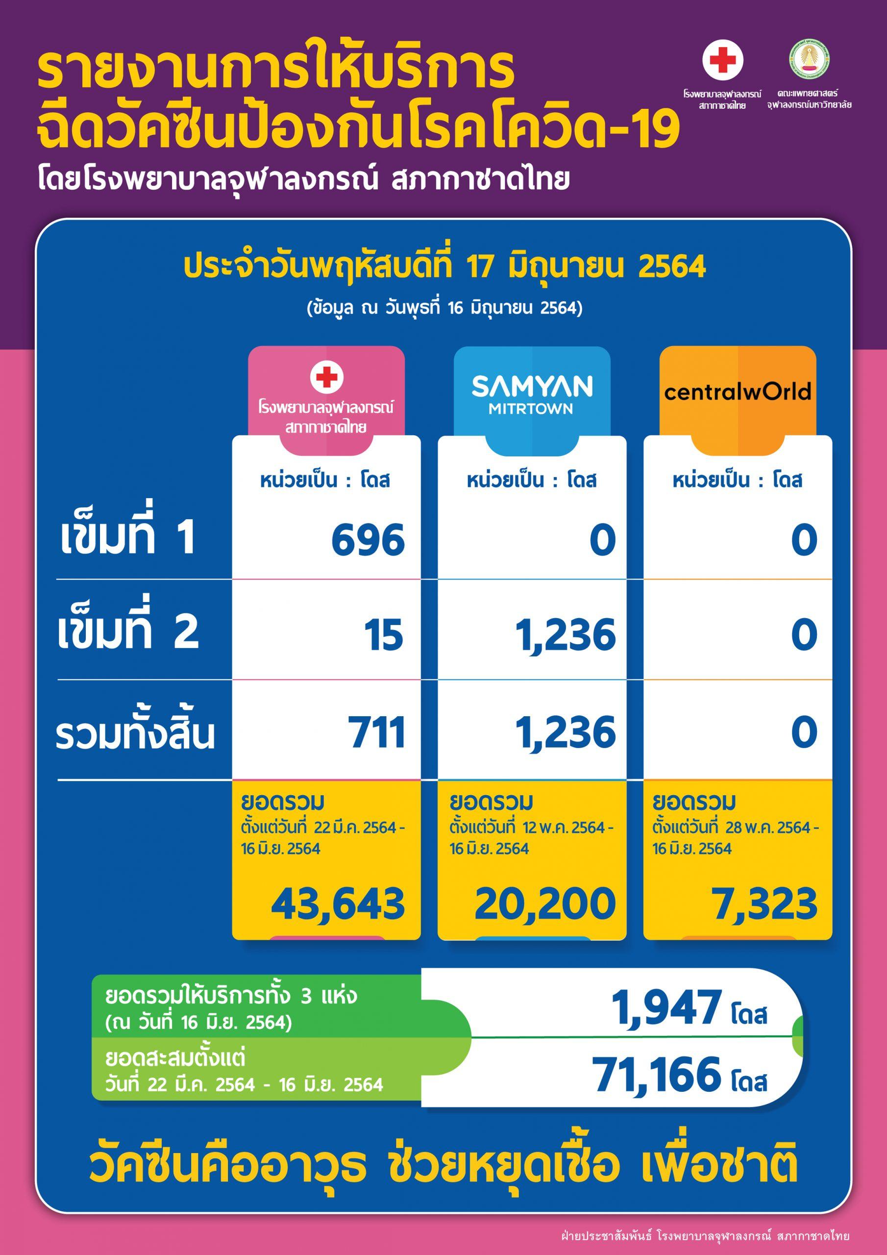 รายงานการให้บริการฉีดวัคซีนป้องกันโรคโควิด-19 โดยโรงพยาบาลจุฬาลงกรณ์ สภากาชาดไทย ประจำวันพฤหัสบดีที่ 17 มิถุนายน 2564