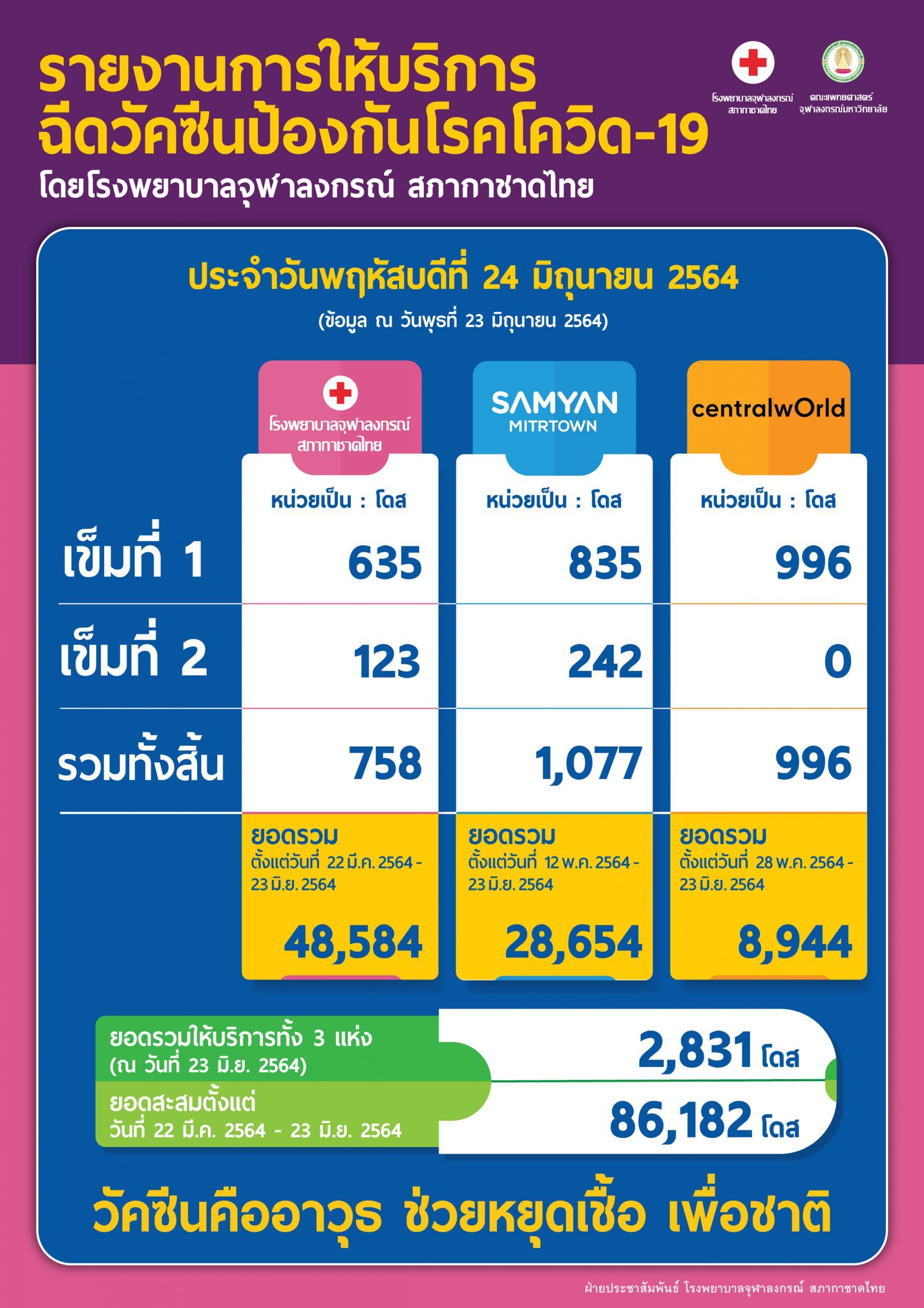รายงานการให้บริการ ฉีดวัคซีนป้องกันโรคโควิด-19 โดยโรงพยาบาลจุฬาลงกรณ์ สภากาชาดไทย ประจำวันพฤหัสบดีที่ 24 มิถุนายน 2564