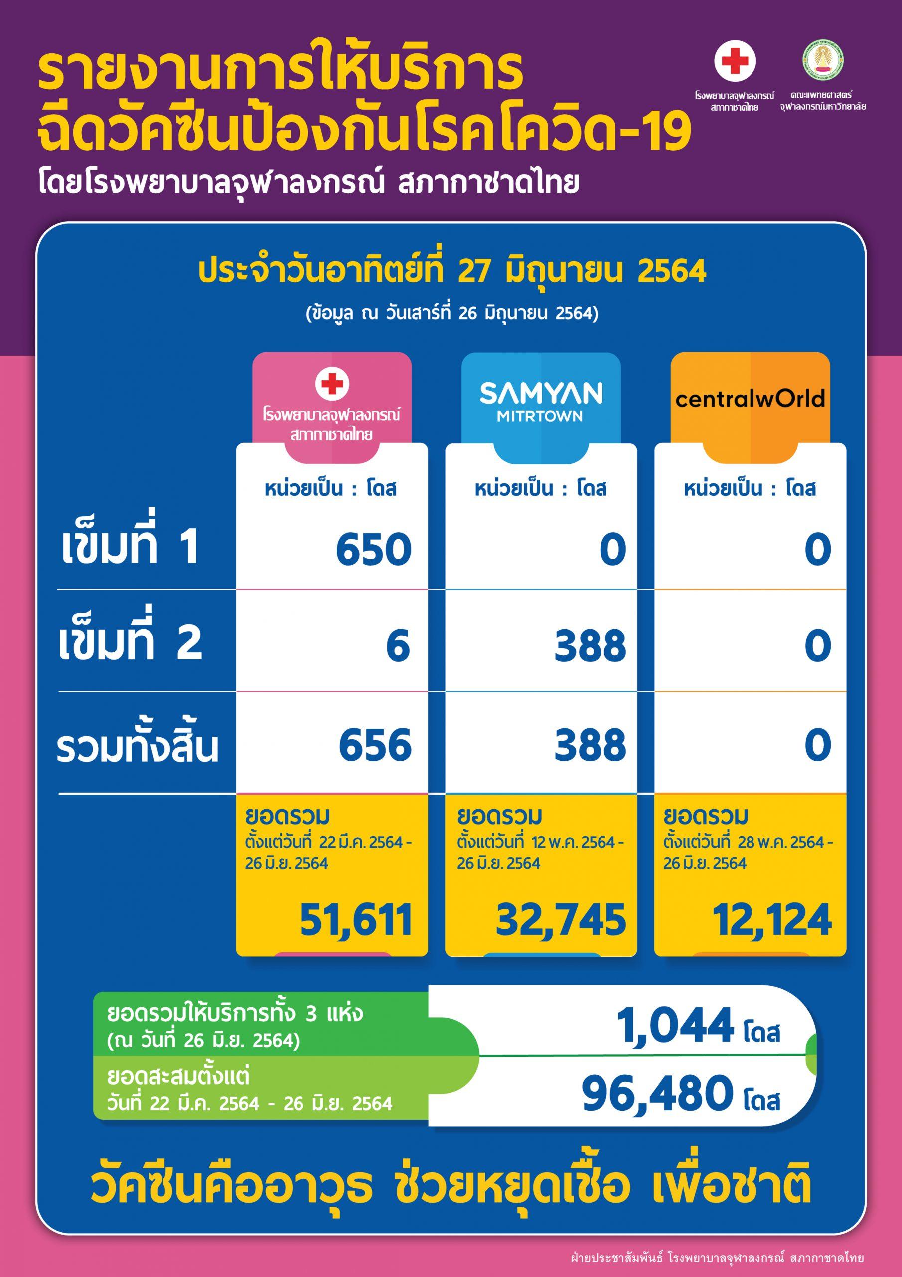 รายงานการให้บริการ ฉีดวัคซีนป้องกันโรคโควิด-19 โดยโรงพยาบาลจุฬาลงกรณ์ สภากาชาดไทย ประจำวันอาทิตย์ที่ 27 มิถุนายน 2564