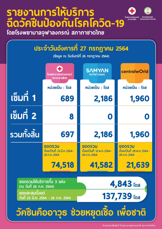 รายงานการให้บริการฉีดวัคซีนป้องกันโรคโควิด-19โดยโรงพยาบาลจุฬาลงกรณ์ สภากาชาดไทย ประจำวันอังคารที่ 27 กรกฎาคม 2564