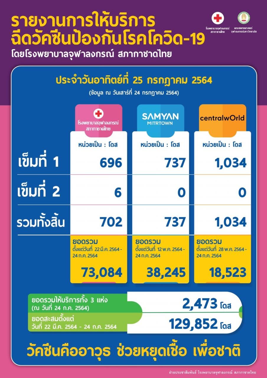 รายงานการให้บริการ ฉีดวัคซีนป้องกันโรคโควิด-19 โดยโรงพยาบาลจุฬาลงกรณ์ สภากาชาดไทย ประจำวันอาทิตย์ที่ 25 กรกฎาคม 2564